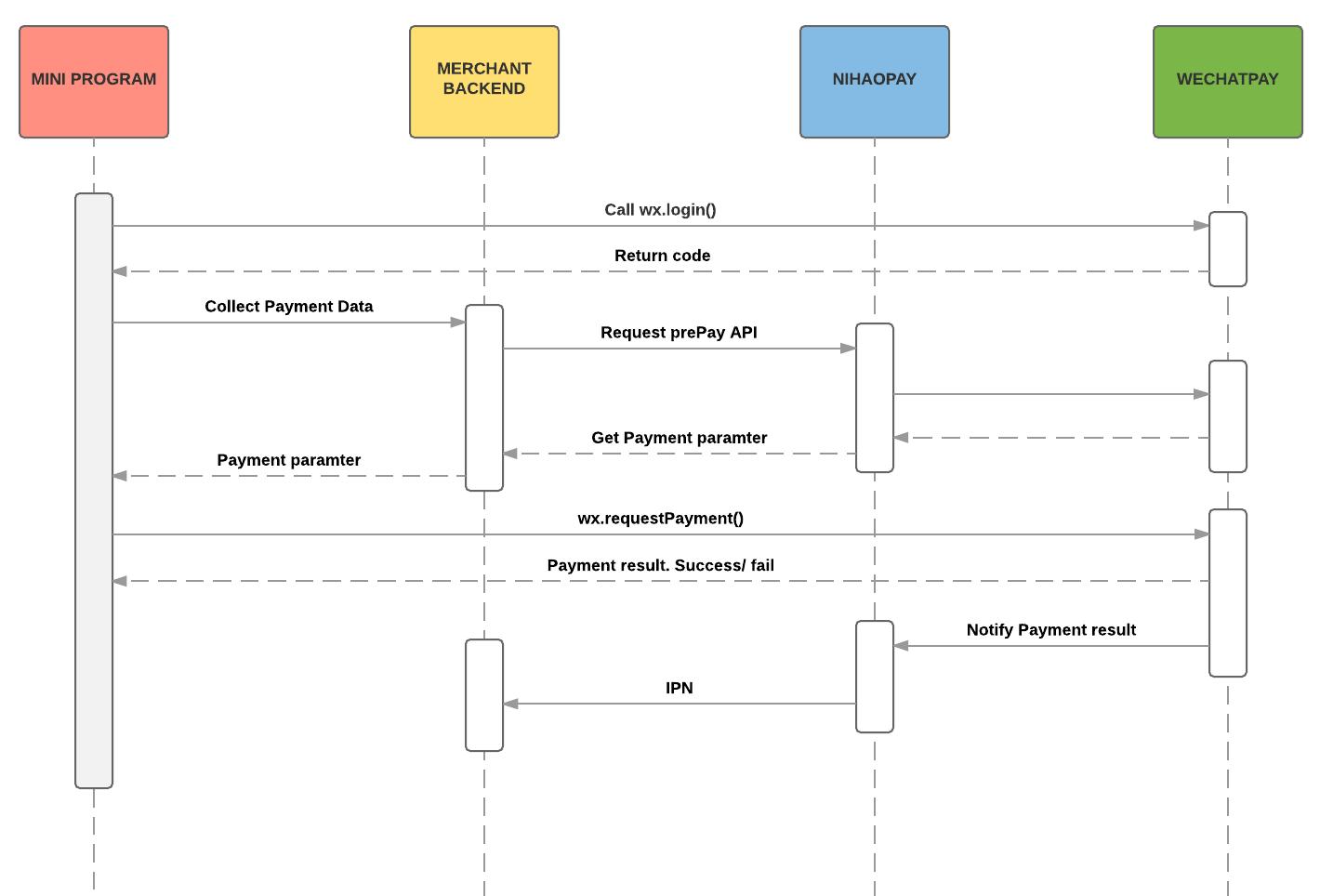 NihaoPay API Reference